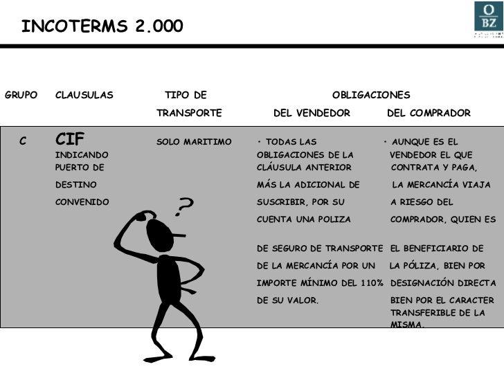 GRUPO CLAUSULAS   TIPO DE    OBLIGACIONES TRANSPORTE   DEL VENDEDOR   DEL COMPRADOR C CIF SOLO MARITIMO • TODAS LAS    • A...