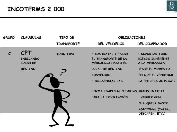 GRUPO CLAUSULAS   TIPO DE    OBLIGACIONES TRANSPORTE   DEL VENDEDOR   DEL COMPRADOR C CPT TODO TIPO • CONTRATAR Y PAGAR  •...