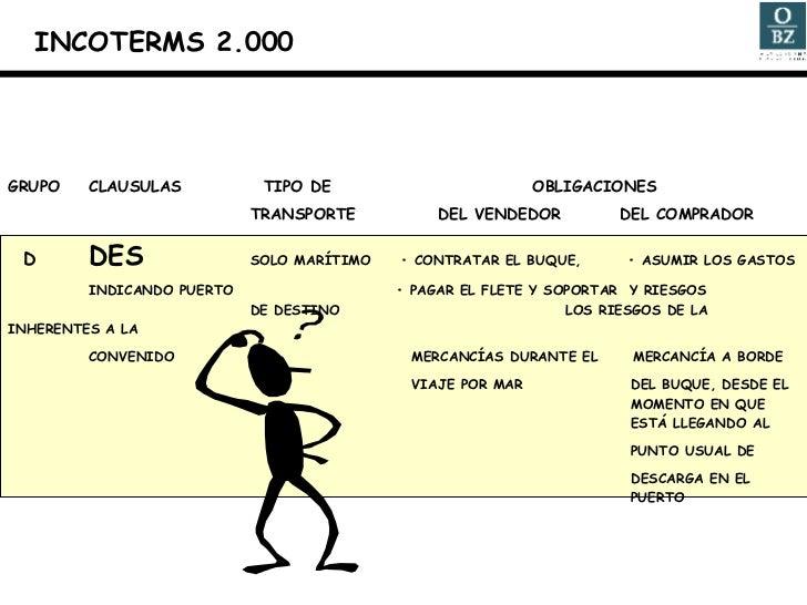 GRUPO CLAUSULAS   TIPO DE    OBLIGACIONES TRANSPORTE   DEL VENDEDOR   DEL COMPRADOR D DES SOLO MARÍTIMO  • CONTRATAR EL BU...