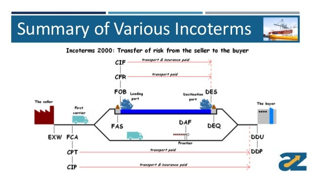 incoterms international trade and seller International trade quiz the global misuse of incoterms in the relationship between the seller and buyer the value of incoterms is that they are.