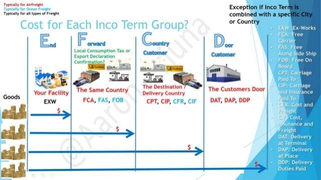 Basic Inco Terms