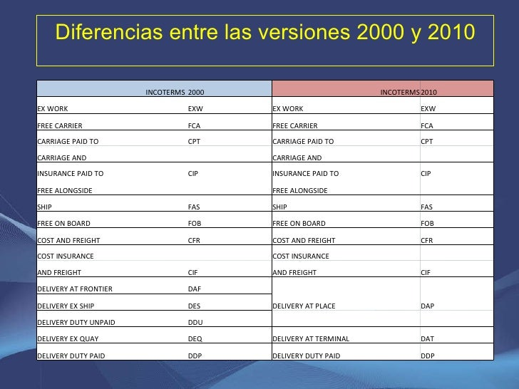 Diferencias entre las versiones 2000 y 2010 INCOTERMS  2000 INCOTERMS 2010 EX WORK EXW EX WORK EXW FREE CARRIER FCA FREE C...