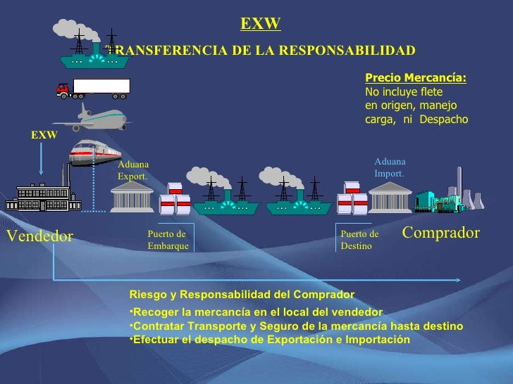 EXW TRANSFERENCIA DE LA RESPONSABILIDAD <ul><li>Riesgo y Responsabilidad del Comprador </li></ul><ul><li>Recoger la mercan...