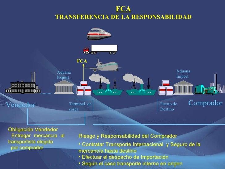 FCA Obligación Vendedor Entregar mercancía al transportista elegido por comprador <ul><li>Riesgo y Responsabilidad del Com...