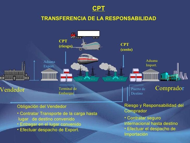 CPT (riesgo) CPT TRANSFERENCIA DE LA RESPONSABILIDAD <ul><li>Riesgo y Responsabilidad del Comprador </li></ul><ul><li>Cont...
