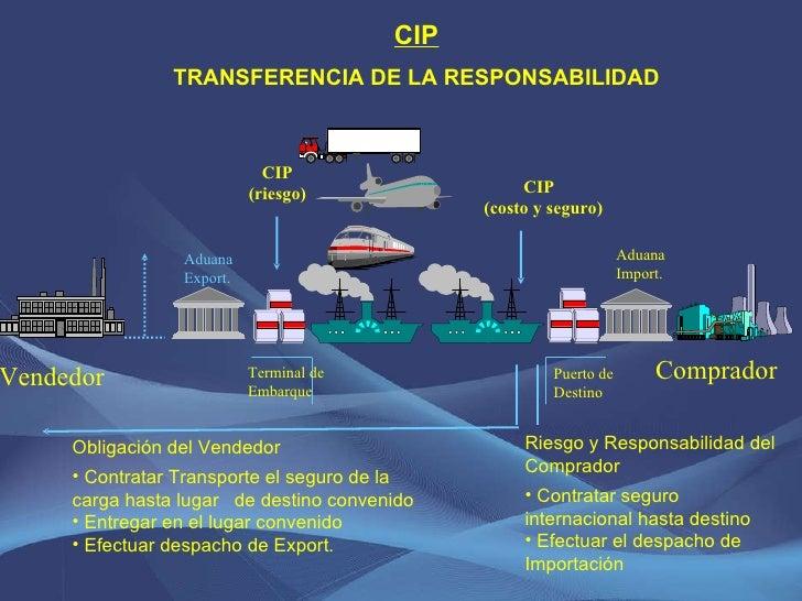 CIP (riesgo) CIP TRANSFERENCIA DE LA RESPONSABILIDAD <ul><li>Riesgo y Responsabilidad del Comprador </li></ul><ul><li>Cont...