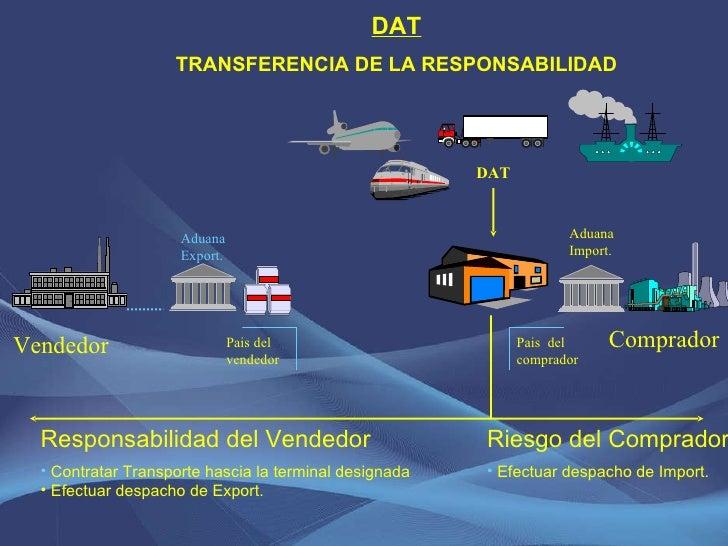 DAT TRANSFERENCIA DE LA RESPONSABILIDAD <ul><li>Riesgo del Comprador </li></ul><ul><li>Efectuar despacho de Import.  </li>...