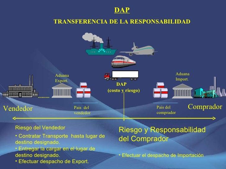 DAP TRANSFERENCIA DE LA RESPONSABILIDAD <ul><li>Riesgo y Responsabilidad  </li></ul><ul><li>del Comprador </li></ul><ul><l...