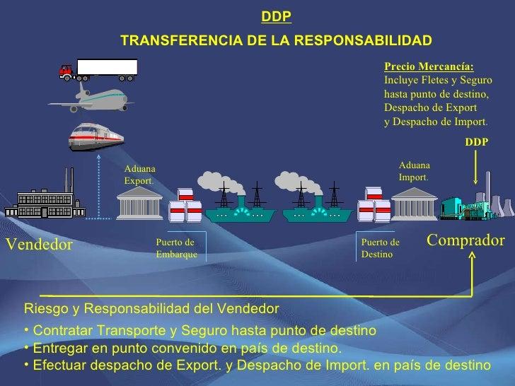 DDP TRANSFERENCIA DE LA RESPONSABILIDAD Vendedor Comprador Puerto de Embarque Puerto de Destino Aduana Export . Aduana Imp...