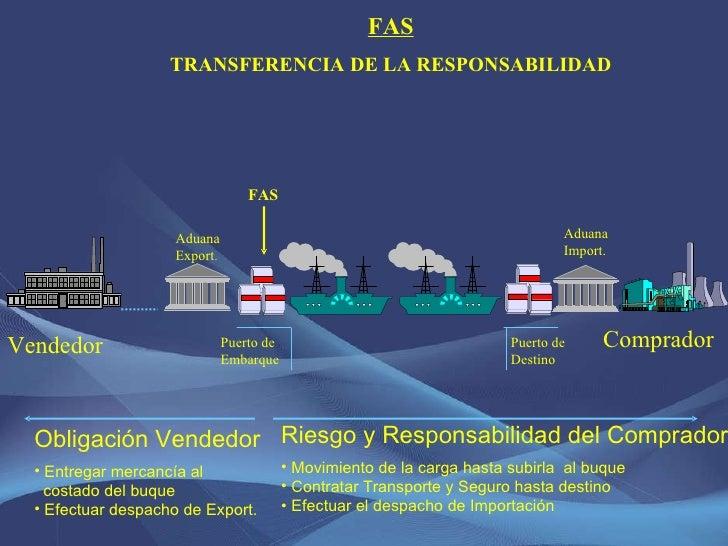 <ul><li>Riesgo y Responsabilidad del Comprador </li></ul><ul><li>Movimiento de la carga hasta subirla  al buque </li></ul>...