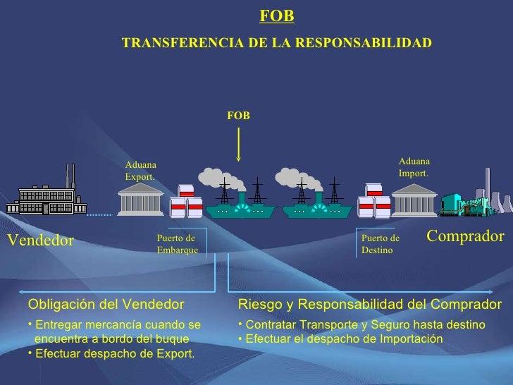 FOB TRANSFERENCIA DE LA RESPONSABILIDAD <ul><li>Riesgo y Responsabilidad del Comprador </li></ul><ul><li>Contratar Transpo...