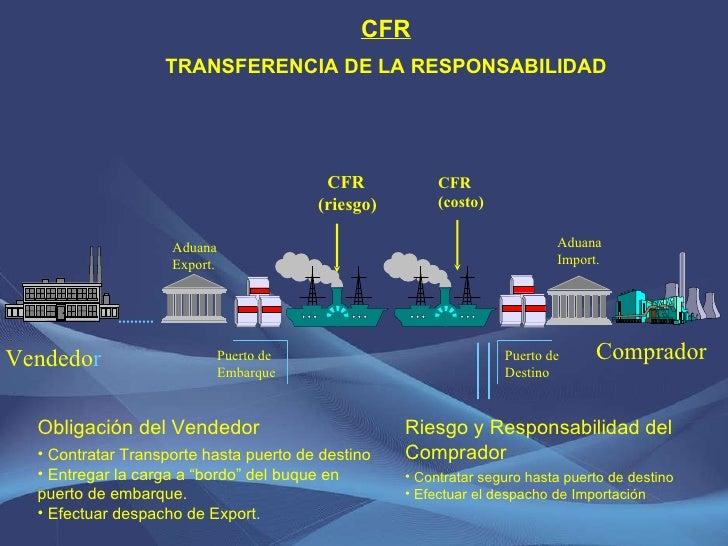 CFR (riesgo) CFR TRANSFERENCIA DE LA RESPONSABILIDAD <ul><li>Riesgo y Responsabilidad del Comprador </li></ul><ul><li>Cont...