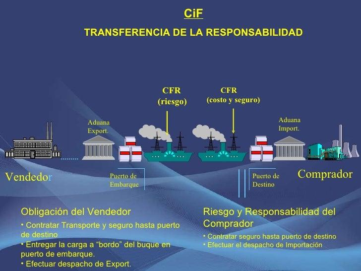 CFR (riesgo) CiF TRANSFERENCIA DE LA RESPONSABILIDAD <ul><li>Riesgo y Responsabilidad del Comprador </li></ul><ul><li>Cont...