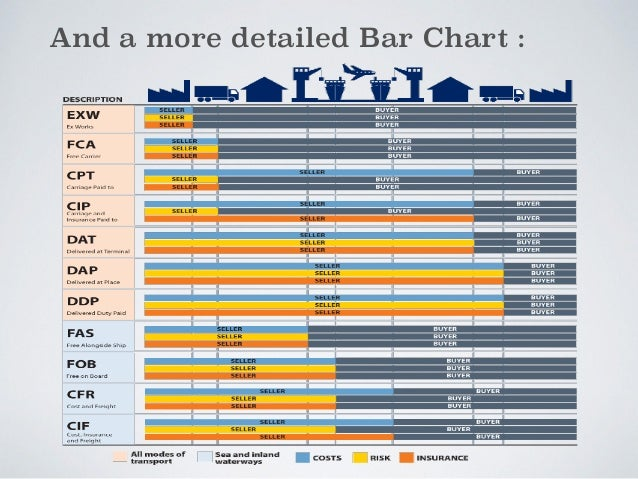 All about INCOTERMS latest revision