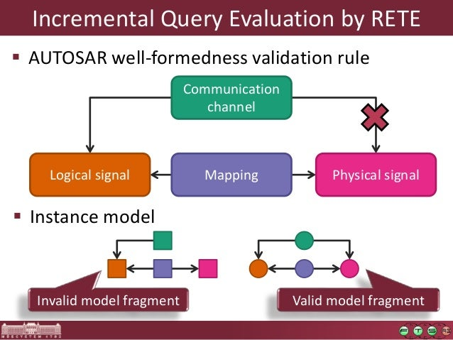 Optimization of Incremental Queries CloudMDE2015 Slide 3