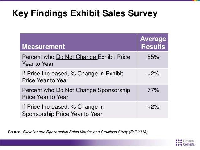 Key Findings Exhibit Sales Survey Measurement Average Results Average Exhibitor Retention Year to Year 80% Average Net Pro...