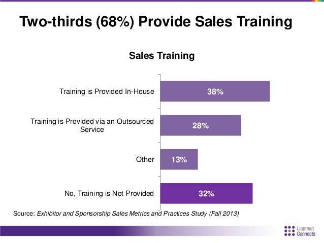 Prospecting Sources 67% 65% 58% 44% 24% 18% 13% 7% 6% 4% 10% Competitive Event Directories Industry Publications (Print) I...