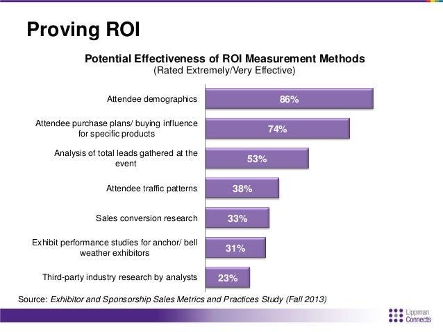 Techniques to Help Prove ROI • Testimonials/referrals • Case studies • 3rd party audit • Pre-show exposure data • PR – pre...