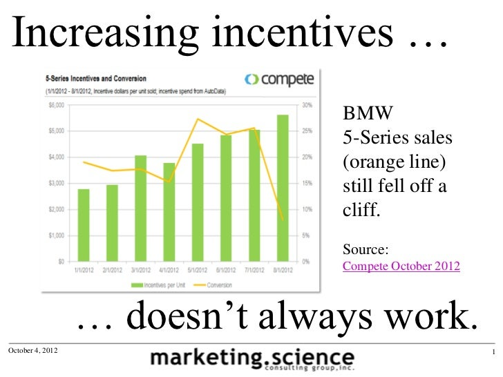Increasing incentives …                                BMW                                5-Series sales                  ...