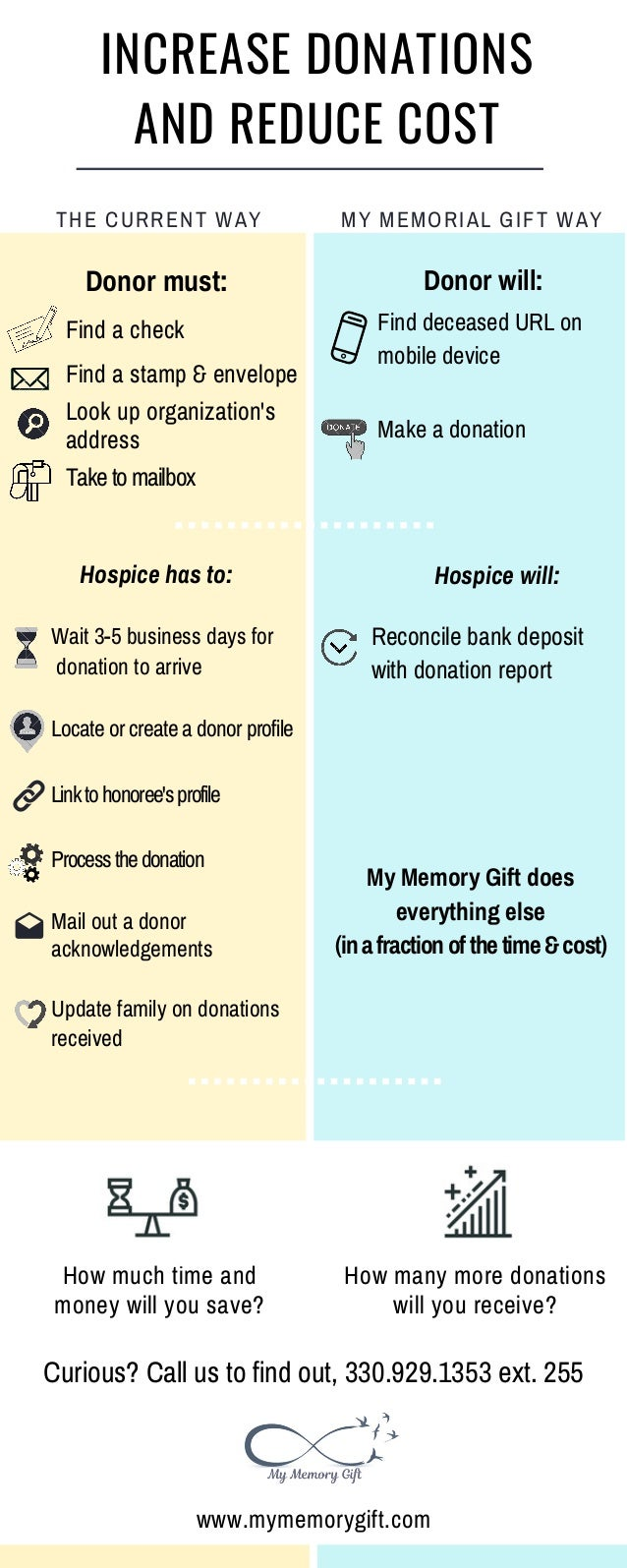 INCREASE DONATIONS AND REDUCE COST Donor must: Find a check Find a stamp & envelope Look up organization's address Taketom...