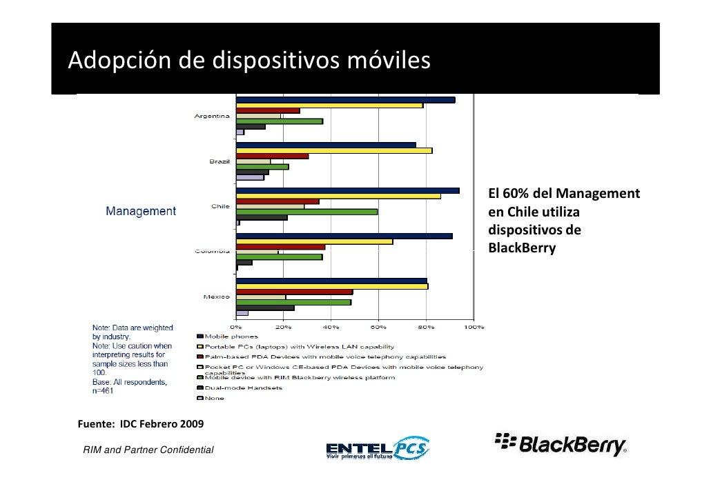 Adopción de dispositivos móviles                                   25%                                        El 60% del M...