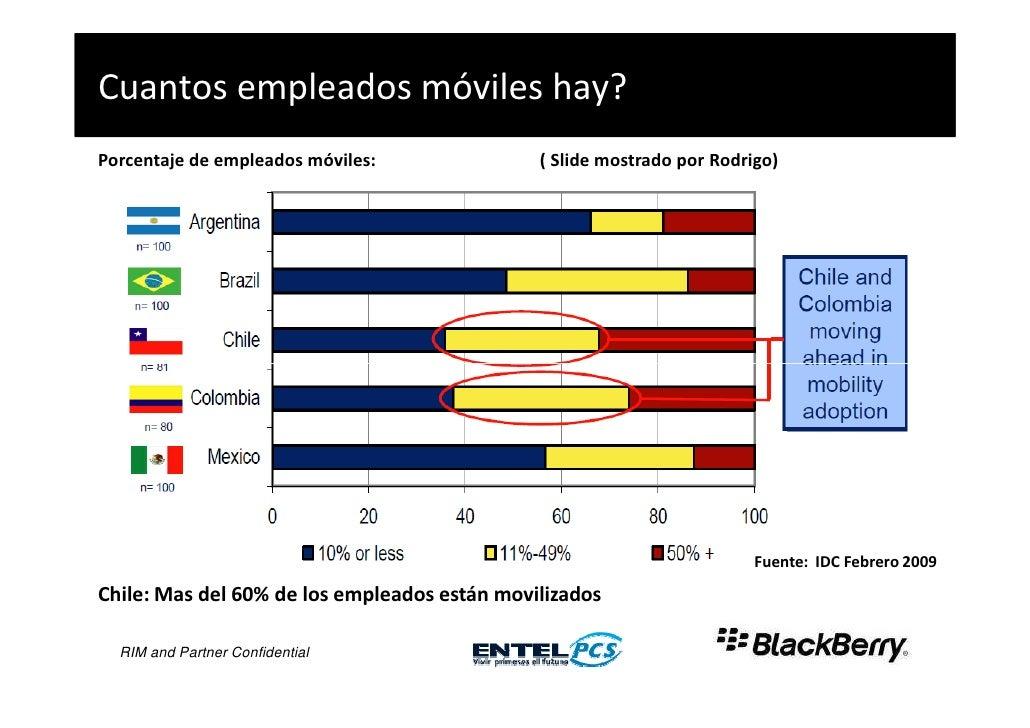 Cuantos empleados móviles hay?  Porcentaje de empleados móviles:              ( Slide mostrado por Rodrigo)     Fuente: ID...