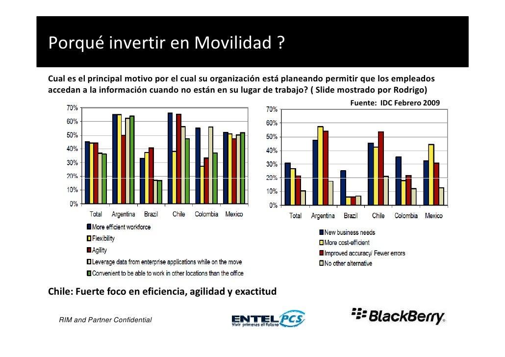 Porqué invertir en Movilidad ? Cual es el principal motivo por el cual su organización está planeando permitir que los emp...