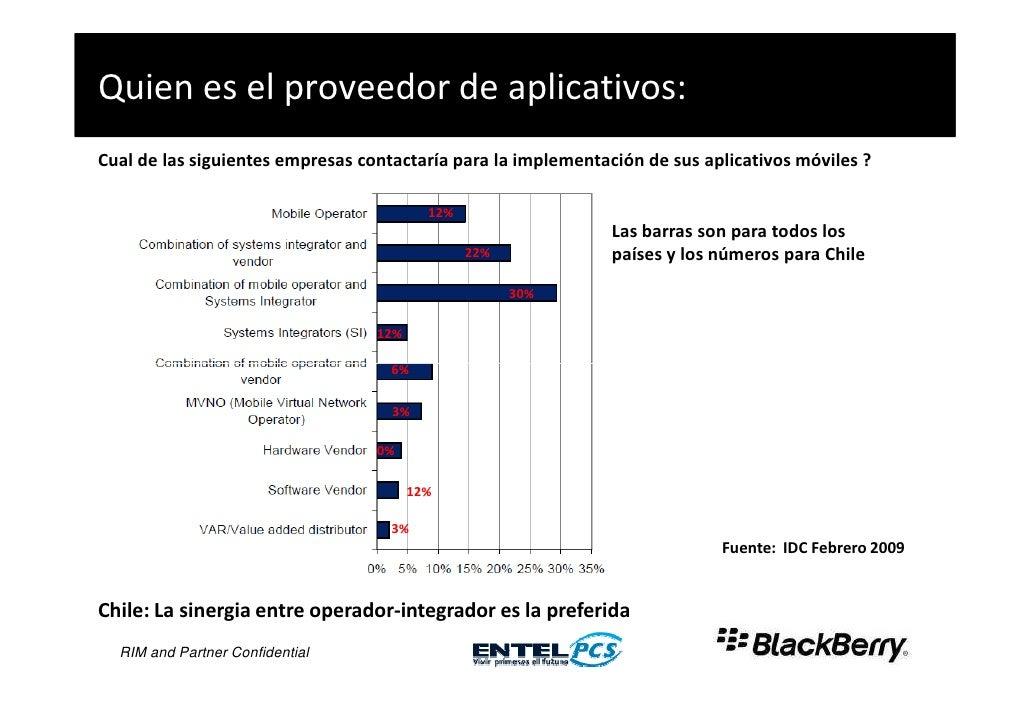 Quien es el proveedor de aplicativos: Cual de las siguientes empresas contactaría para la implementación de sus aplicativo...
