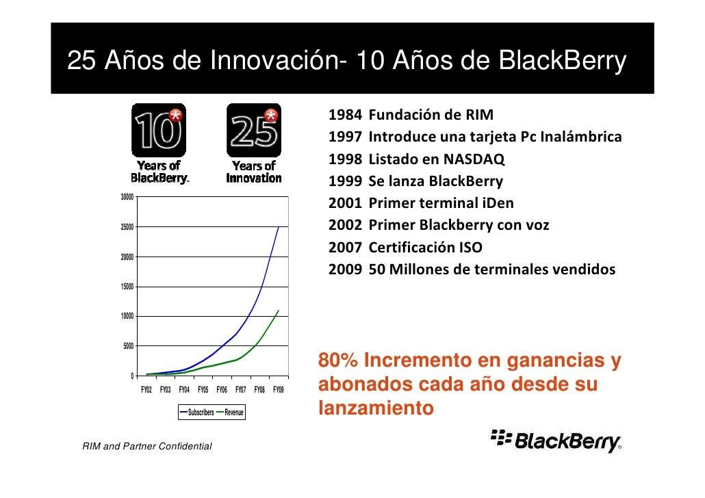 25 Años de Innovación- 10 Años de BlackBerry                                                            1984   Fundación d...