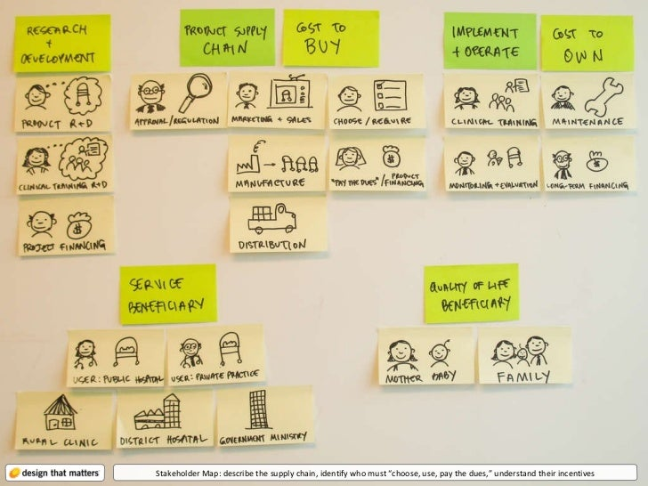 """Stakeholder Map: describe the supply chain, identify who must """"choose, use, pay the dues,"""" understand their incentives"""