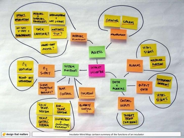 Incubator Mind Map: cartoon summary of the functions of an incubator