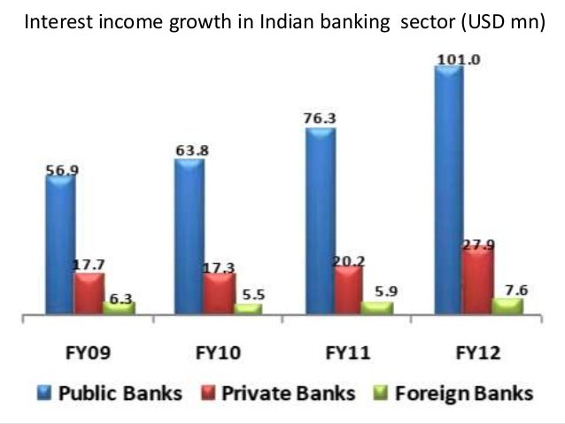 growth of indian banking industry Financial inclusion and growth of indian banking system wwwiosrjournalsorg 26 | page economic condition of people.