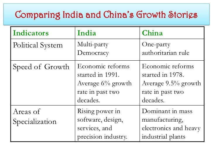 china and india comparison essay Innumerable analysts have predicted that the twenty-first century will belong to china, yet it seems worth considering whether the current millennium will not belong at least equally to india.