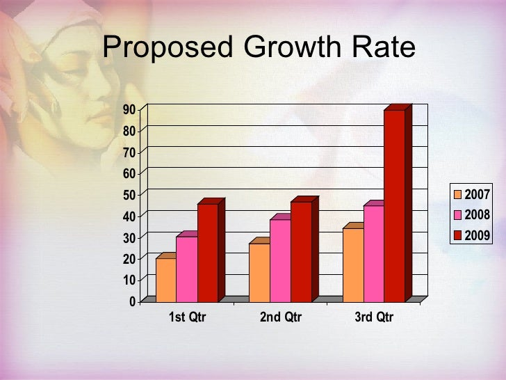 Free cosmetics powerpoint template proposed growth rate toneelgroepblik Images