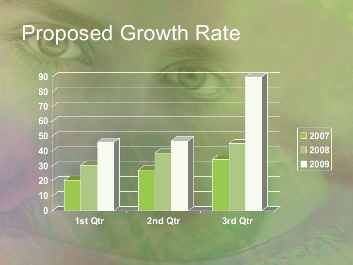 Proposed Growth Rate