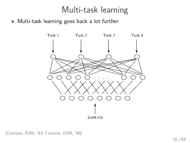 Multi-task learning • Multi-task learning goes back a lot further [Caruana, ICML '93; Caruana, ICML '96] 10 / 68