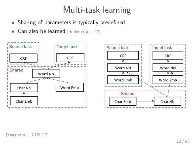 Multi-task learning • Sharing of parameters is typically predefined • Can also be learned [Ruder et al., '17] [Yang et al.,...