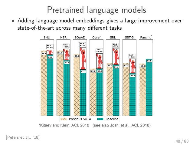 Pretrained language models • Adding language model embeddings gives a large improvement over state-of-the-art across many ...