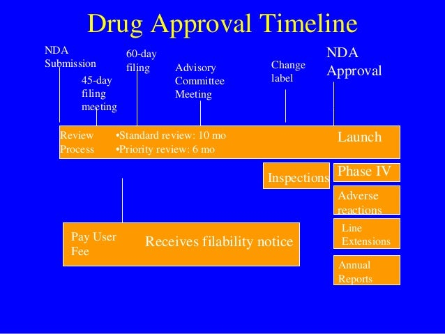 investigational new drug review process Patisiran is a new drug in development for for patisiran, an investigational rnai to work closely with the fda during the review process.