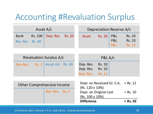 revaluation model and cost model Fixed asset revaluation: things to consider  be based on cost (cost model) or fair value (revaluation model) the revaluation model requires fixed asset.