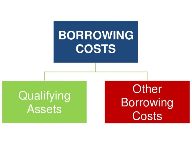 borrowing cost examples