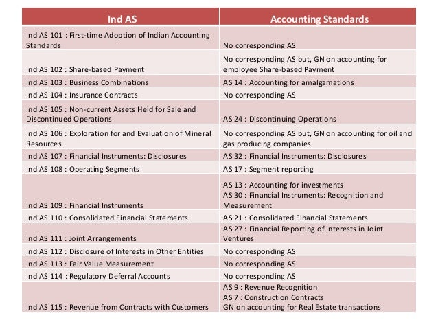 difference between ifrs and indian accounting standards pdf