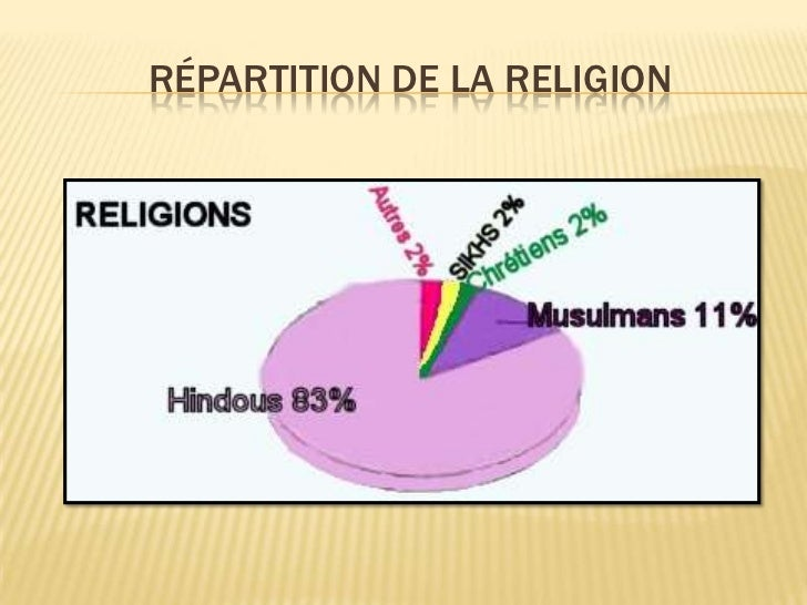 Répartition de la religion<br />