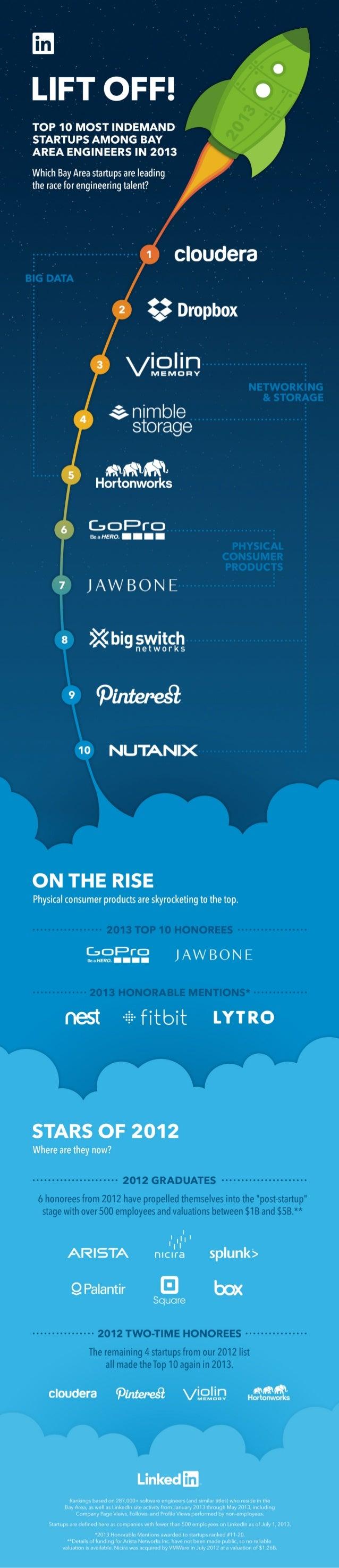 InDemand Start Ups 2013 | Infographic