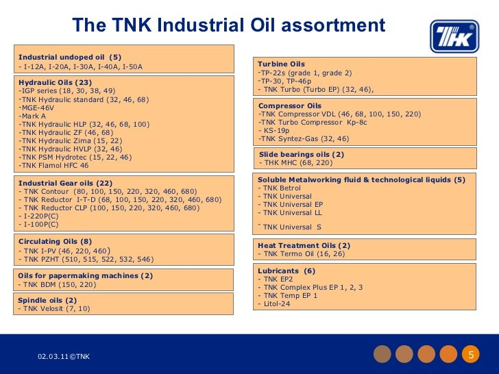 Industrial Oil Products