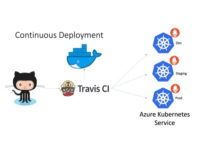 Architecture During Migration Staging K8S 6 Production K8S 10 Google LB Google LB Live 30+ Staging 10+ Google AWS Cloudfro...