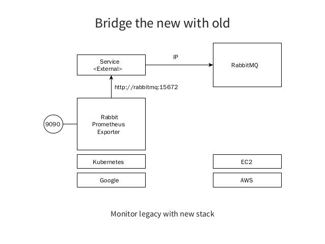 Effective Building your Platform with Kubernetes == Keep it Simple