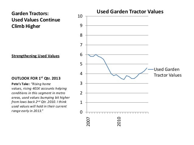 Machinery Pete Used Farm Equipment Value Index 4th