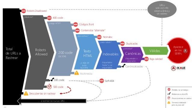 #ClinicSEO @ikhuerta Válidas Total de URLs a Rastrear Robots Allowed 200 code (& 304) Texto HTML Robots Disallowed Descubi...