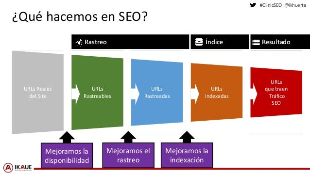 #ClinicSEO @ikhuerta URLs Rastreables URLs Reales del Site URLs Rastreadas URLs Indexadas URLs que traen Tráfico SEO ¿Qué ...